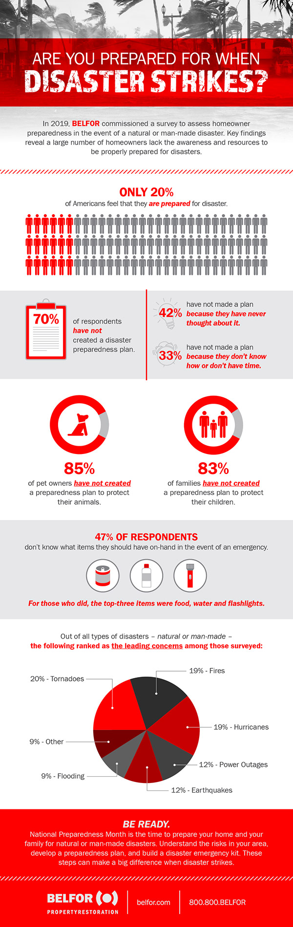 BELFOR Preparedness Month Survey Infographic 2019