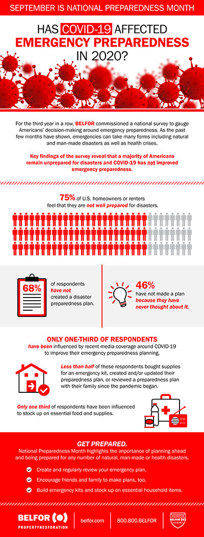 BELFOR-Preparedness-Month-Survey-Infographic-2020