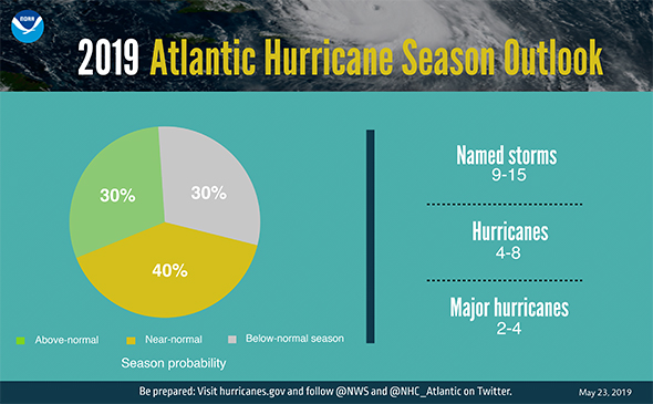 NOAA 2019 Atlantic Hurricane Season Predictions