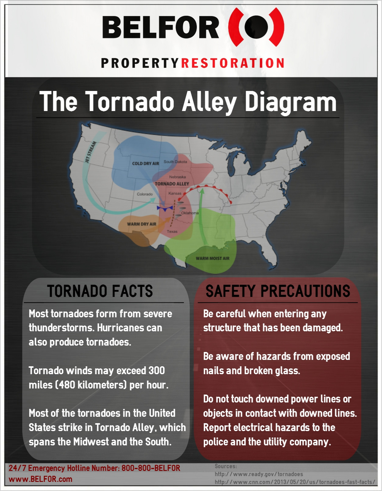 Diagram of Tornado Alley