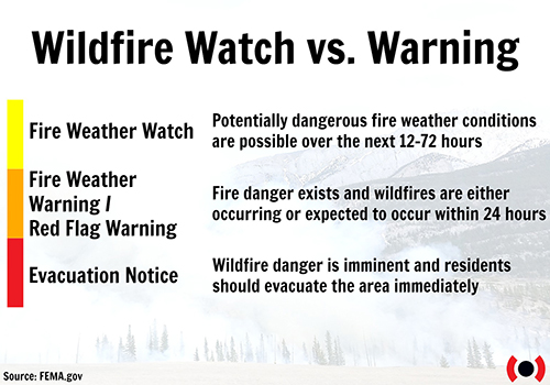 Wildfire watch vs. warning