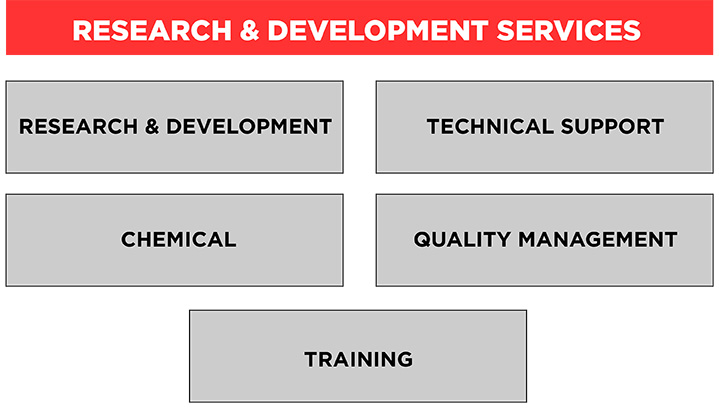 research-development-services