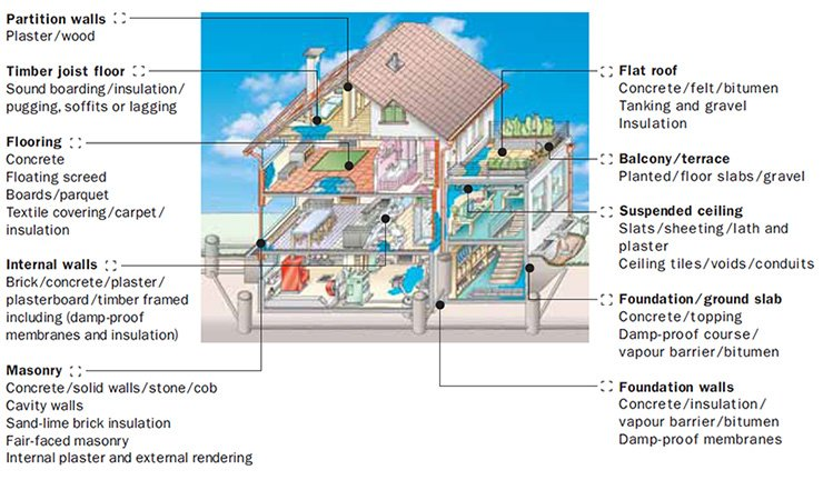 where-water-damage-occurs